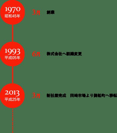 1970 昭和45年3月 創業 1993 平成05年6月 株式会社へ組織変更 2013 平成25年3月 新社屋完成 田崎市場より御船町へ移転